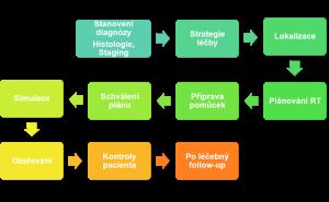 Schéma postupu radioterapie Autor: Ing. Kozubíková