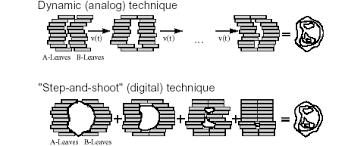 Techniky využití MLC kolimátoru